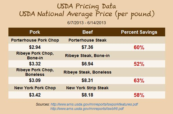 USDA Pricing Data