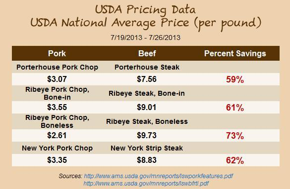 Pork Prices