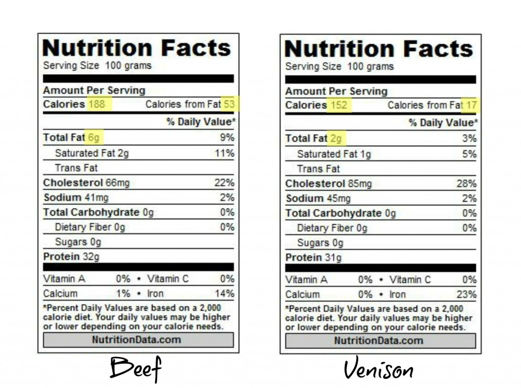 Beef vs Venison Nutritional Data showing Fat and Calories